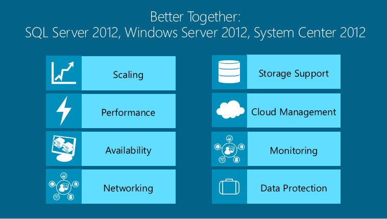 SQL Server 2012 avec Windows Server 2012