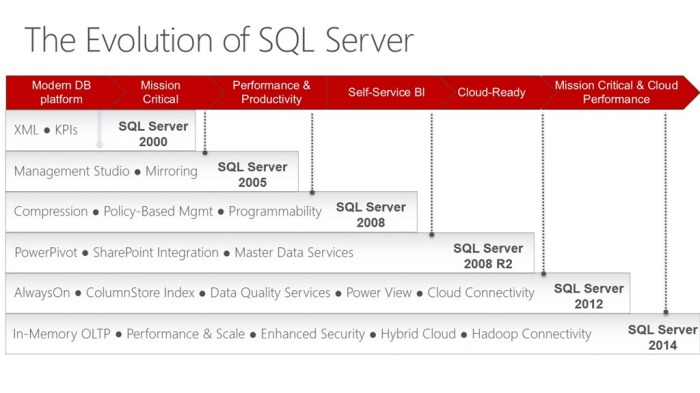 8311_The-Evolution-of-SQL-Server_42D968E2