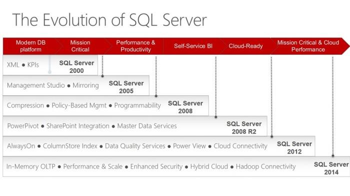 8311_The-Evolution-of-SQL-Server_42D968E2